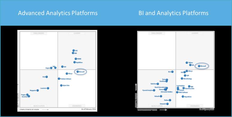 BI and Analytics Leader