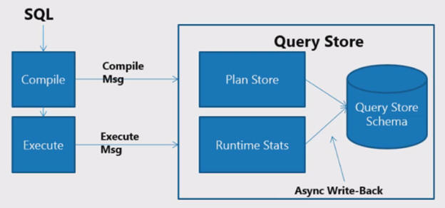 How Query Store Works