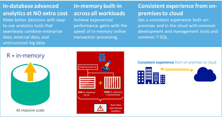 In-Database In-Memory Consistent