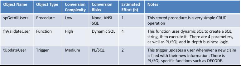Programmability Assessment