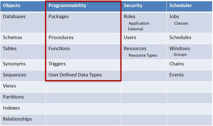Programmability Risk