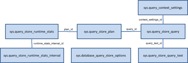 Query Store Data Model
