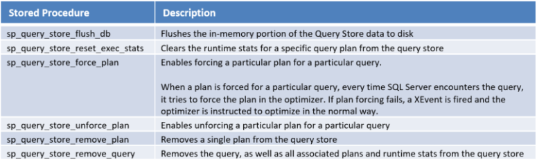 Query Store Stored Procedures
