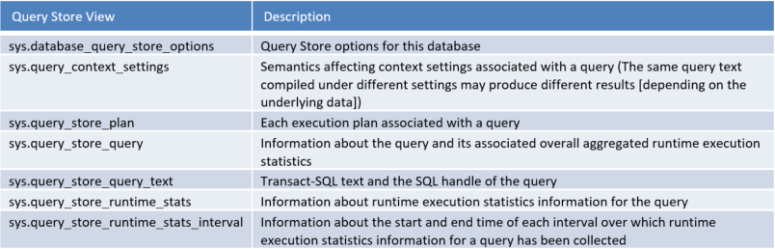 Query Store Views