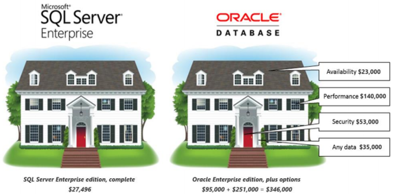 SQL Server VS Oracle Cost