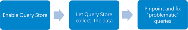 Steps to Use Query Store