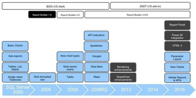 Mobile - Reporting Tool Evolution
