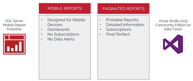 Mobile - SSRS Tools
