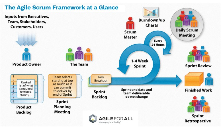Agile Scrum Framework at a Glance