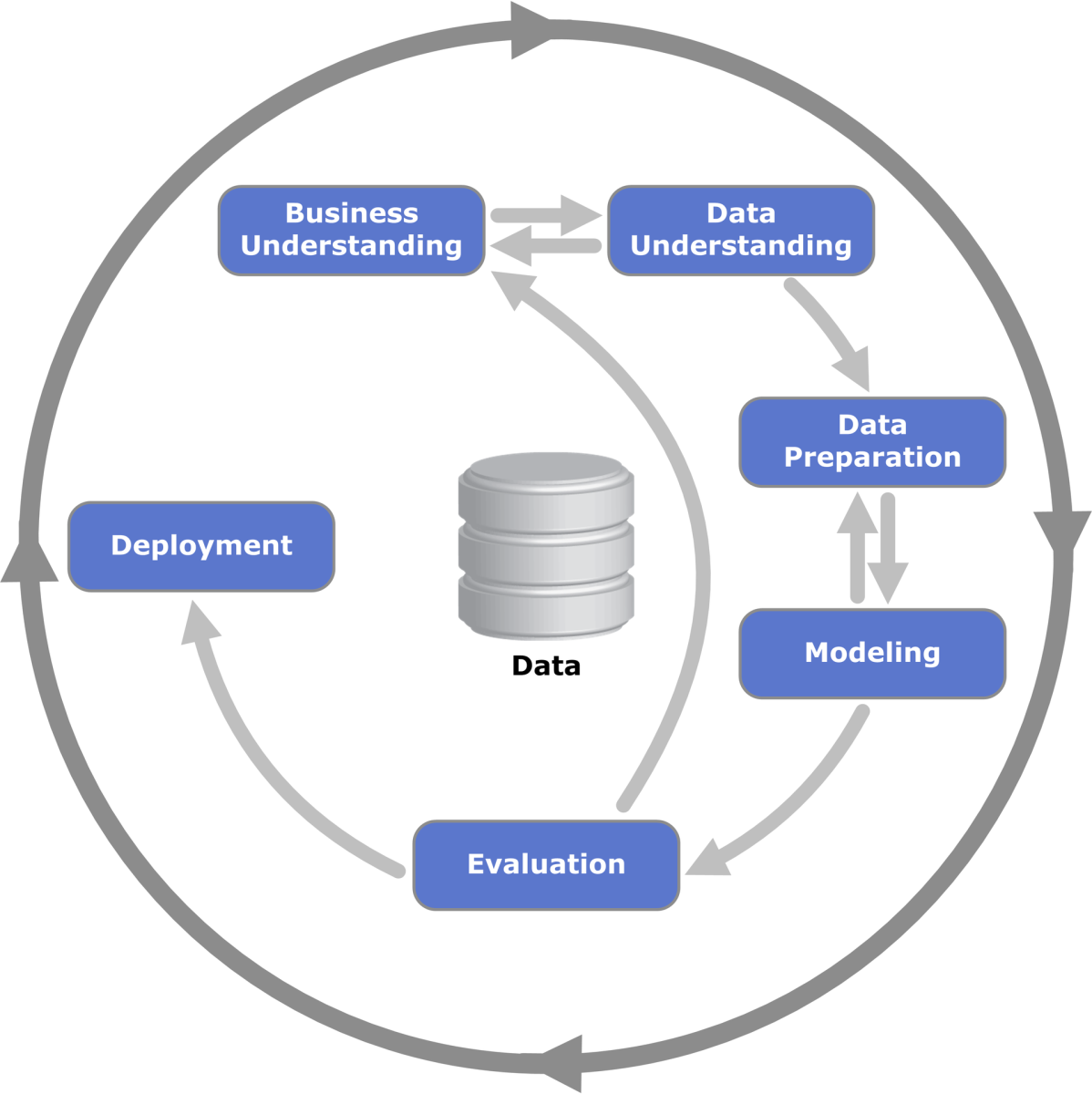 Developing Predictive Analytics Solutions Using Agile Techniques